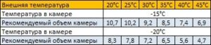 параметры морозильного моноблока mb-211-sf