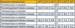 параметры холодильной сплит-системы sm-115-sf