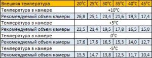 параметры холодильной сплит-системы sm-222-sf