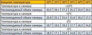 параметры сплит-системы sm-222-sf