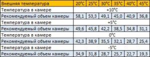 параметры сплит-системы sm-337-sf