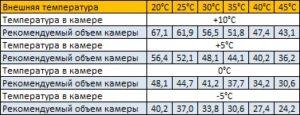 параметры сплит-системы sm-342-sf